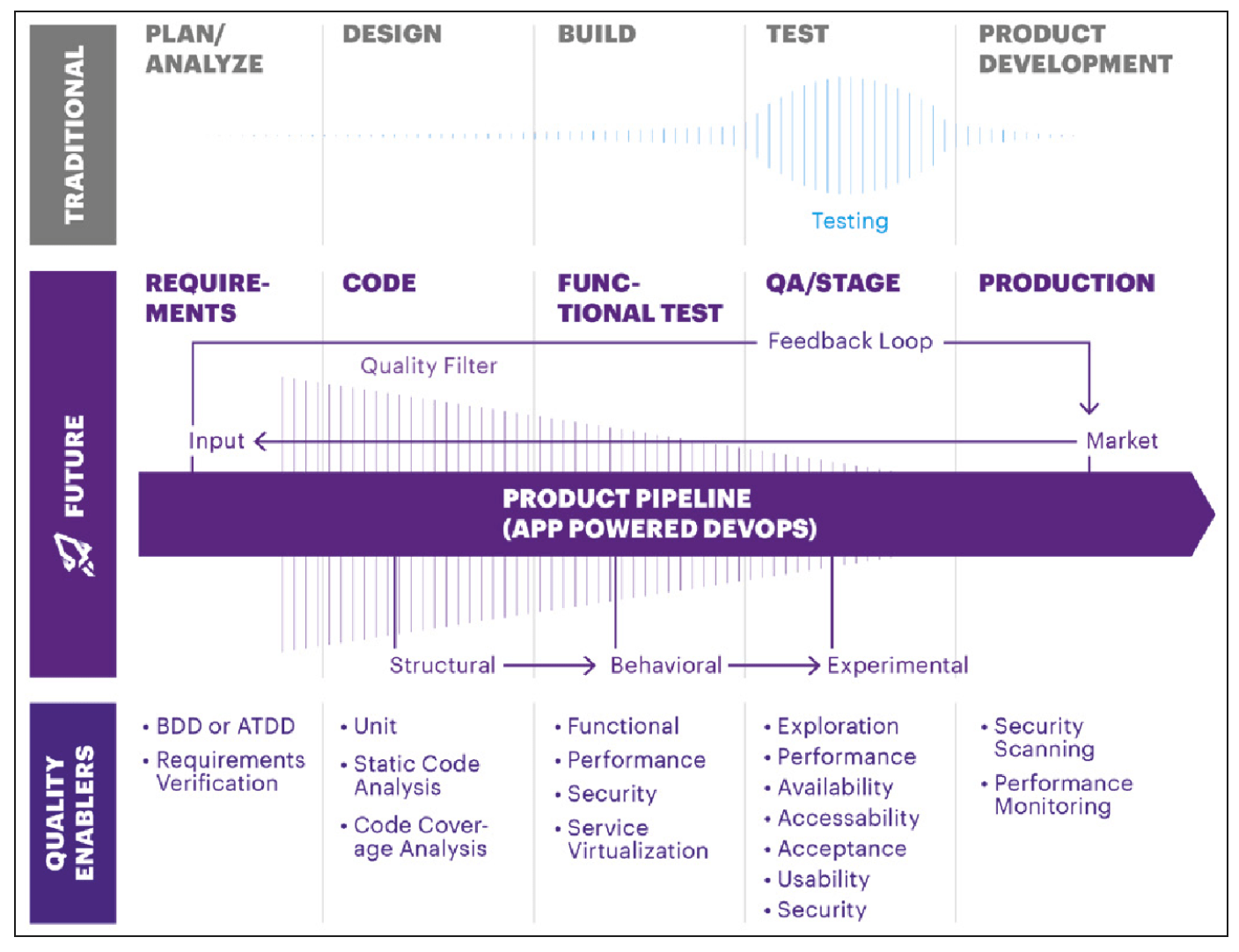 Image 1: An automated product pipeline is the core of the quality funnel and an essential lever for reducing transaction costs
