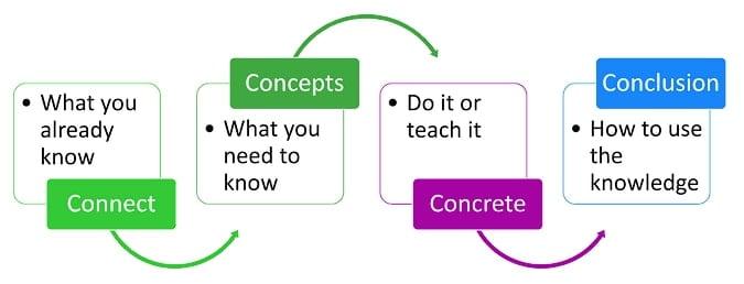 concept-b