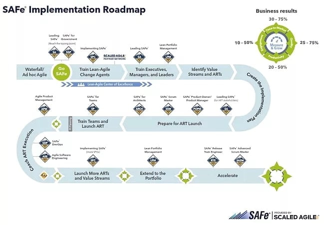 safe-roadmap