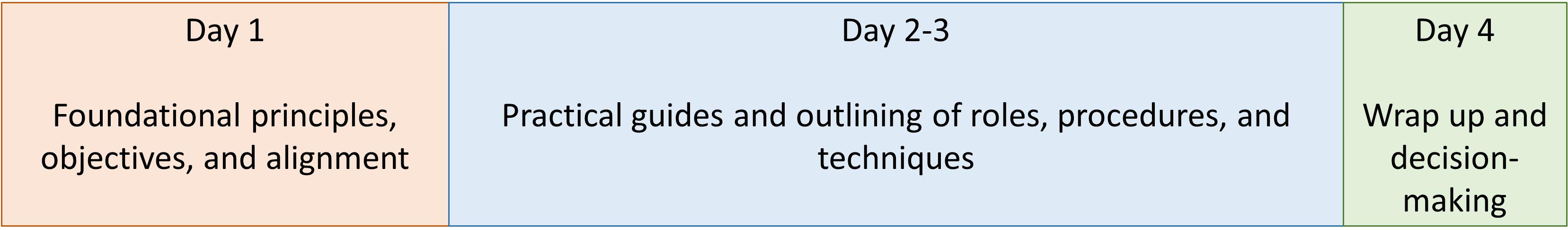 LPM Training outline