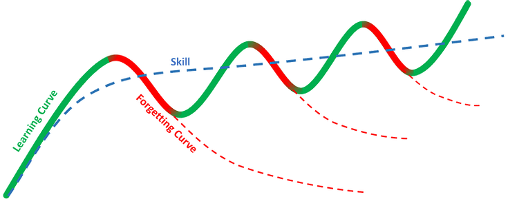 Learning curve
